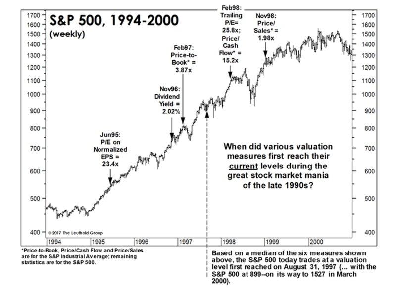 70e77e849 Podľa tohto indikátora americké akcie (v tomto prípade reprezentované  indexom S&P500) zatiaľ dosahujú úroveň valuácie, akú mali v roku 1997.