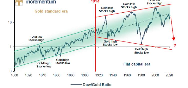 12 grafov a 2 tabuľky z In Gold We Trust 2021 – zpdz #094